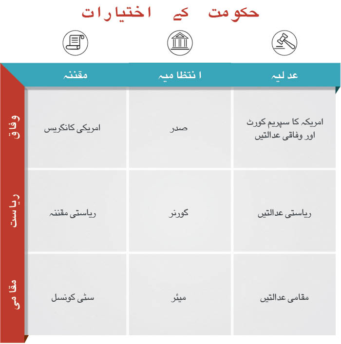 مقامی، ریاستی، اور وفاقی سطحوں پر اختیارات کی تقسیم دکھانے والا چارٹ۔ (State Dept./J. Maruszewski)
