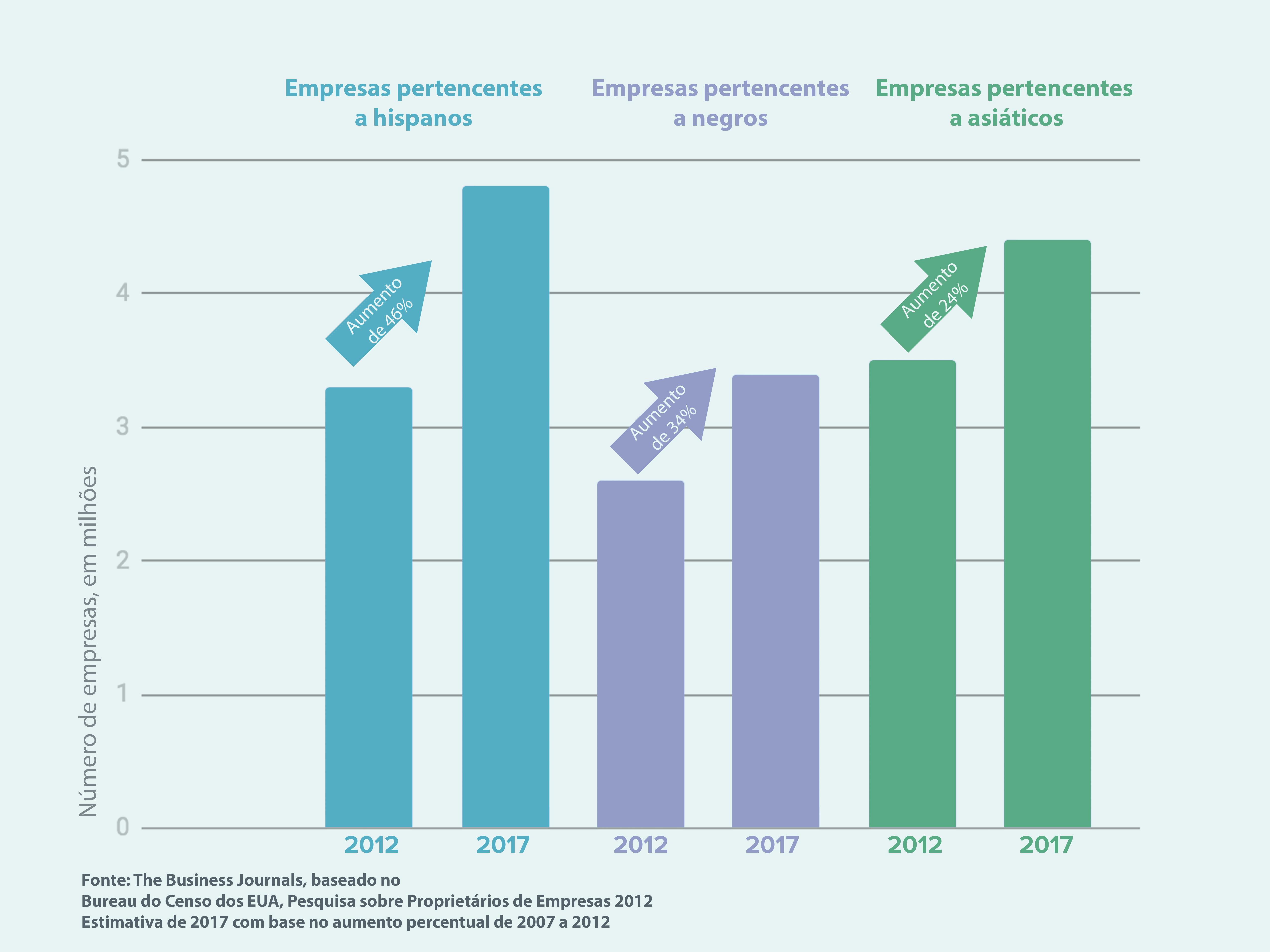 Gráfico ilustra o crescimento estimado de três categorias de empresas de 2012 a 2017 (O. Mertz/Depto. de Estado)