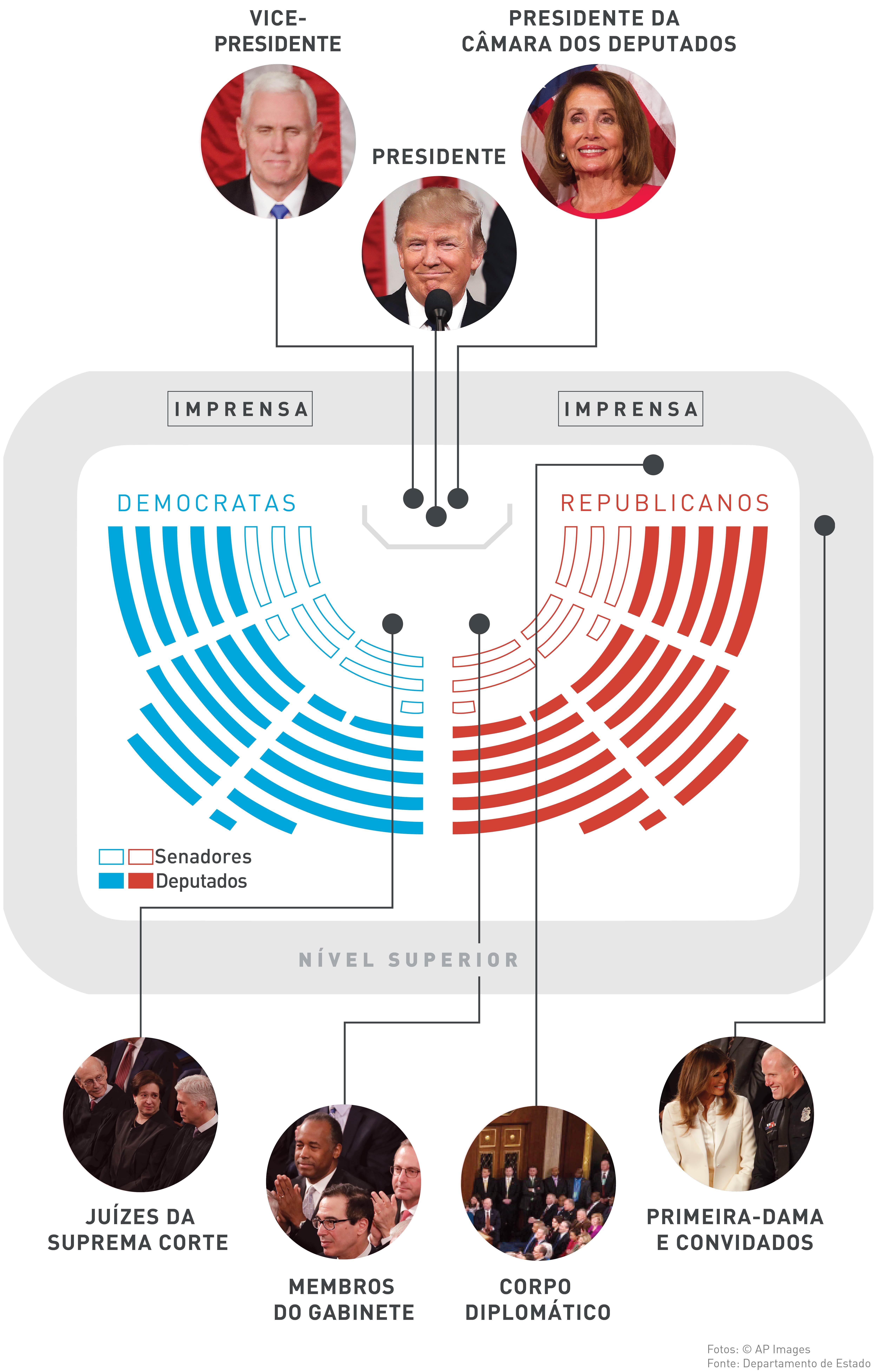 Gráfico mostra onde as pessoas se sentam para ouvir o discurso (Departamento de Estado/Julia Maruszewski)