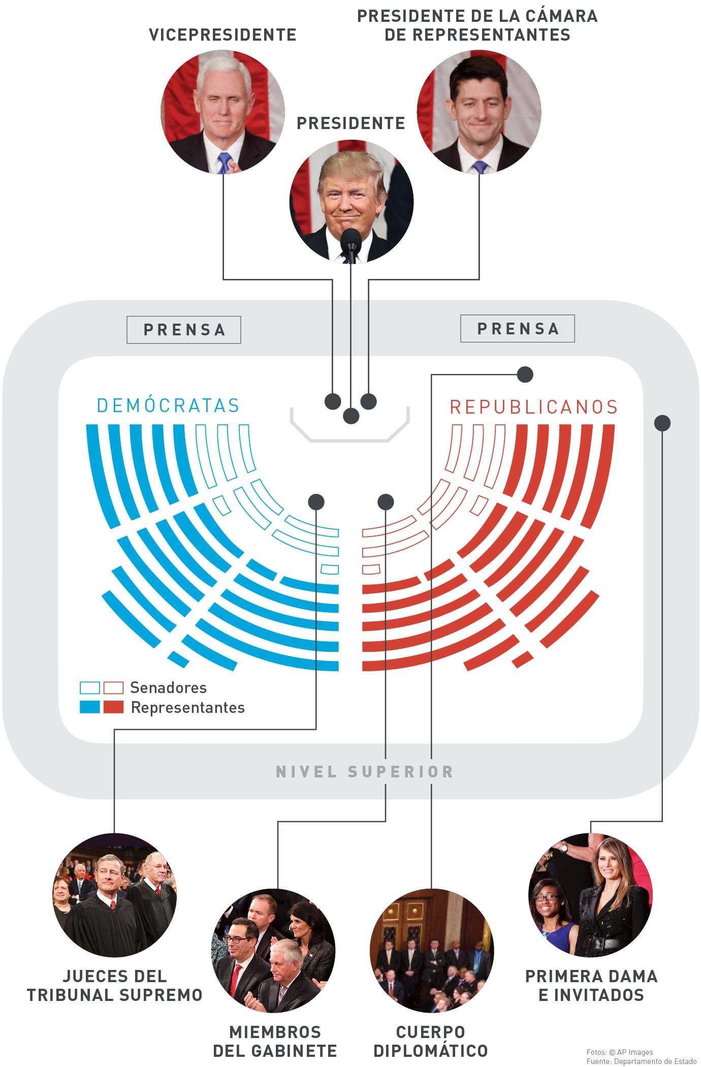 Gráfica muestra donde se sienta cada persona para escuchar el discurso (Depto. de Estado/Julia Maruszewski)