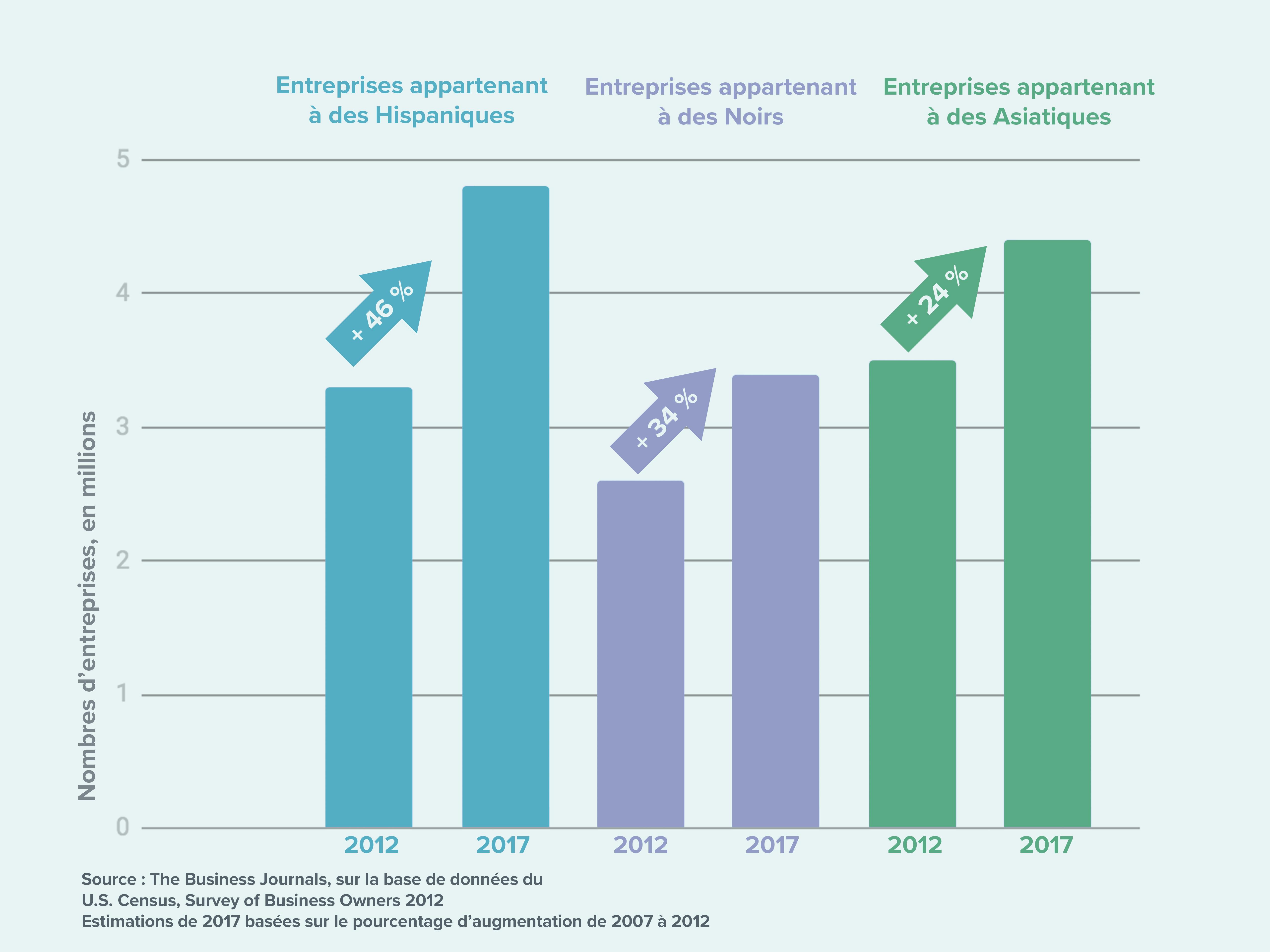 Graphique montrant les estimations de croissance de trois catégories d'entreprises, de 2012 à 2017 (O. Mertz/Département d'État)