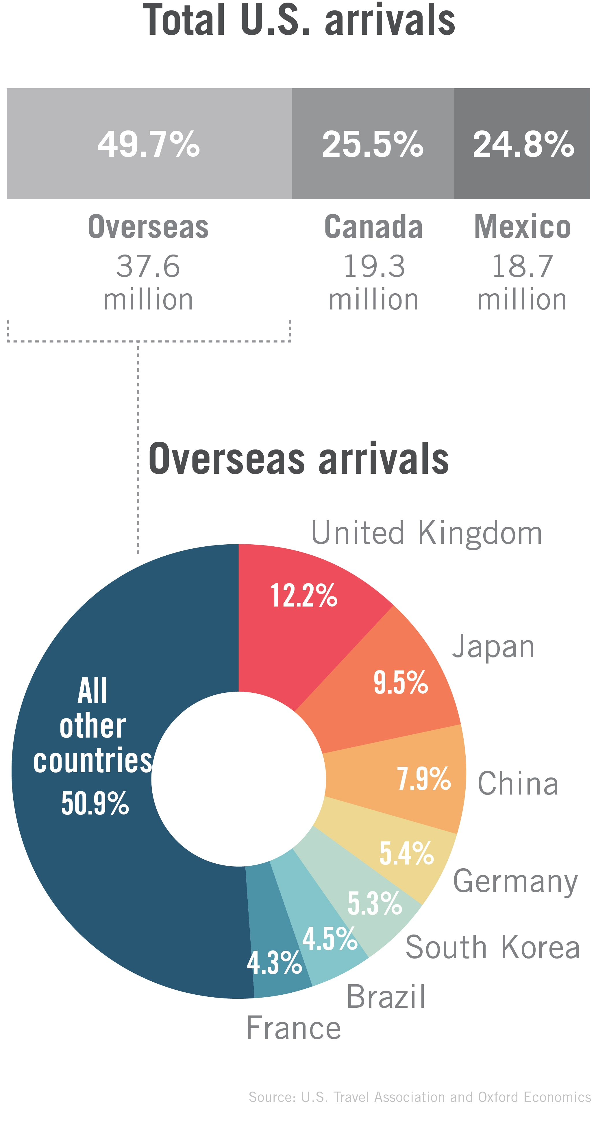 Graphic showing international visitors to U.S. (State Dept.)