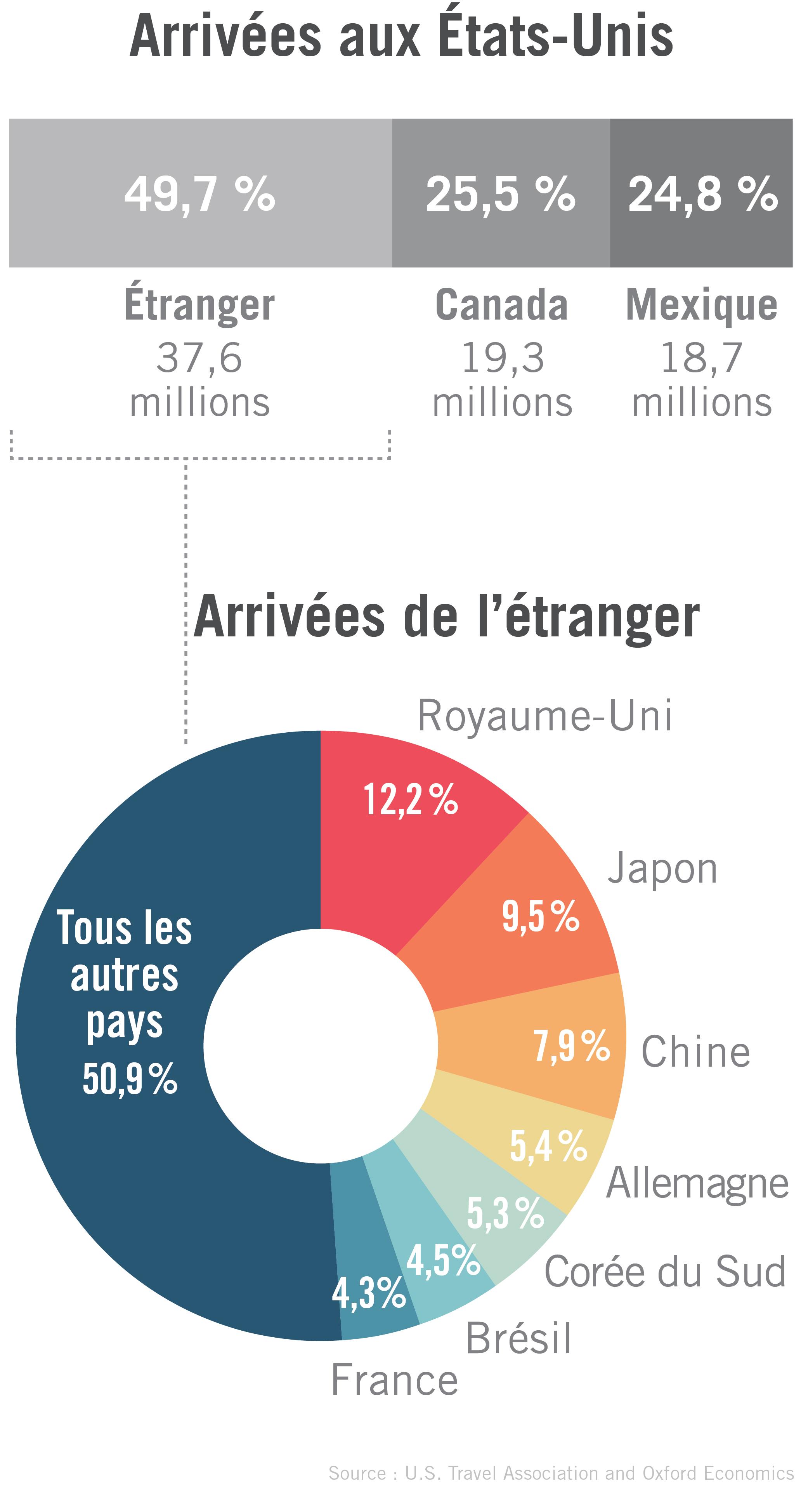 """""""Graphique indiquant la proportion de visiteurs étrangers venant aux États-Unis showing international visitors to U.S. (Département d'État)"""