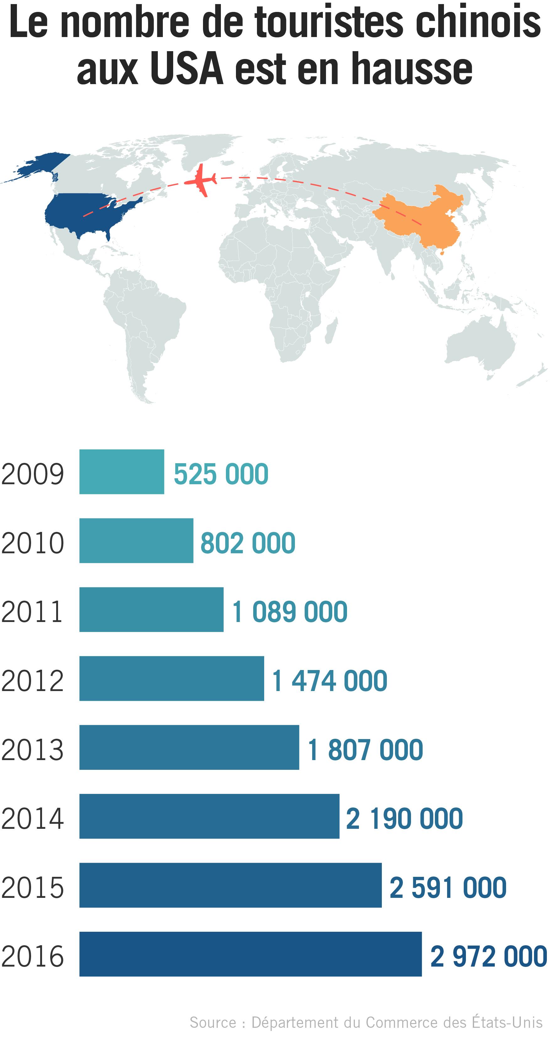 Infographie avec une carte et des informations sur le nombre de touristes chinois venant aux États-Unis (Département d'État)