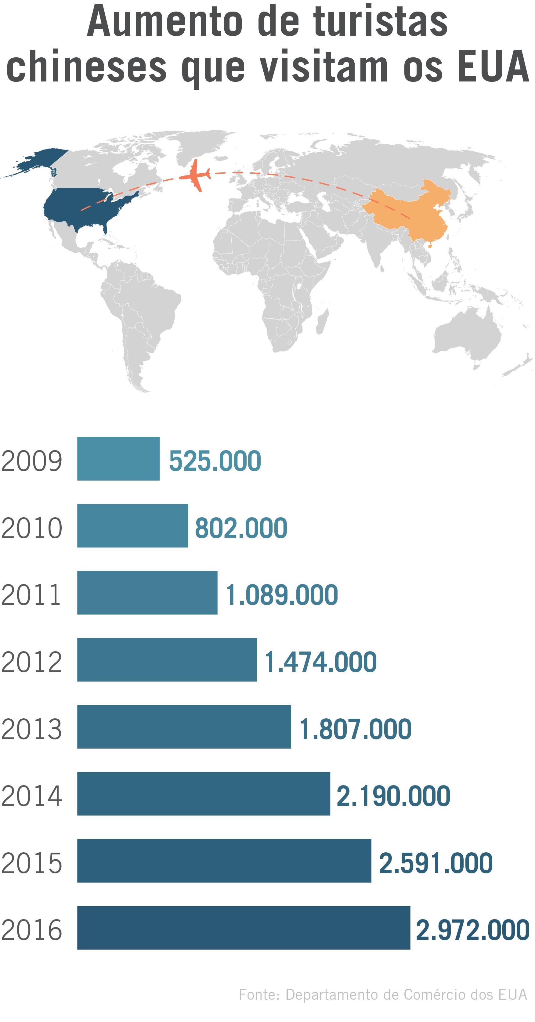 Infográfico com mapa mundial e informações sobre chineses que viajam para os EUA (Depto. de Estado)