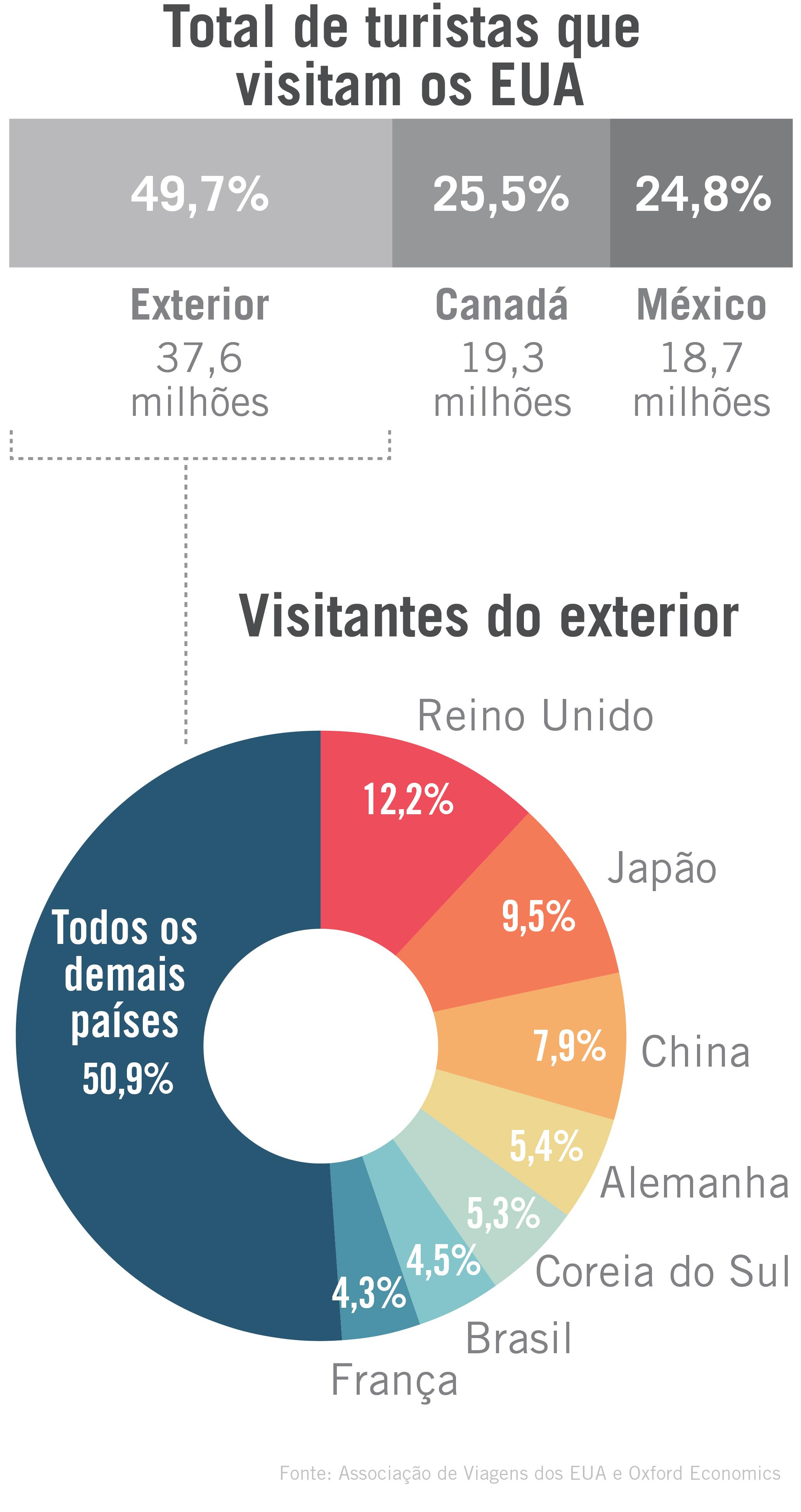 Gráfico mostra o numero total de turistas internacionais que visitam os EUA (Depto. de Estado)