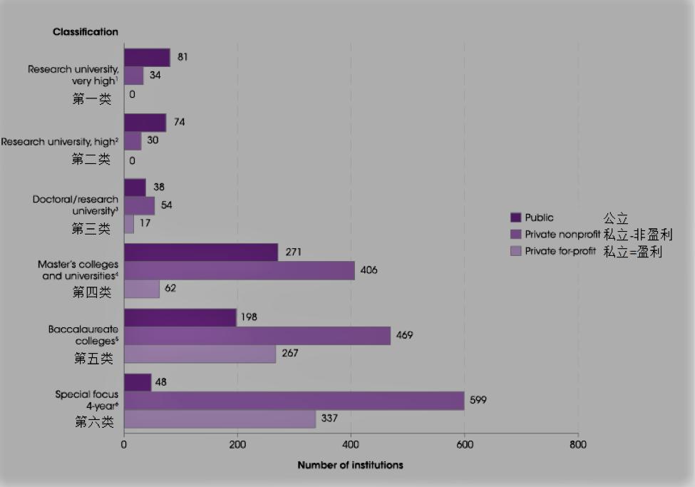 美国有多少高等院校?
