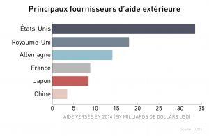 Graphique indiquant les six principaux pays donateurs d'aide à l'étranger (Département d'État/J. Maruszewski)
