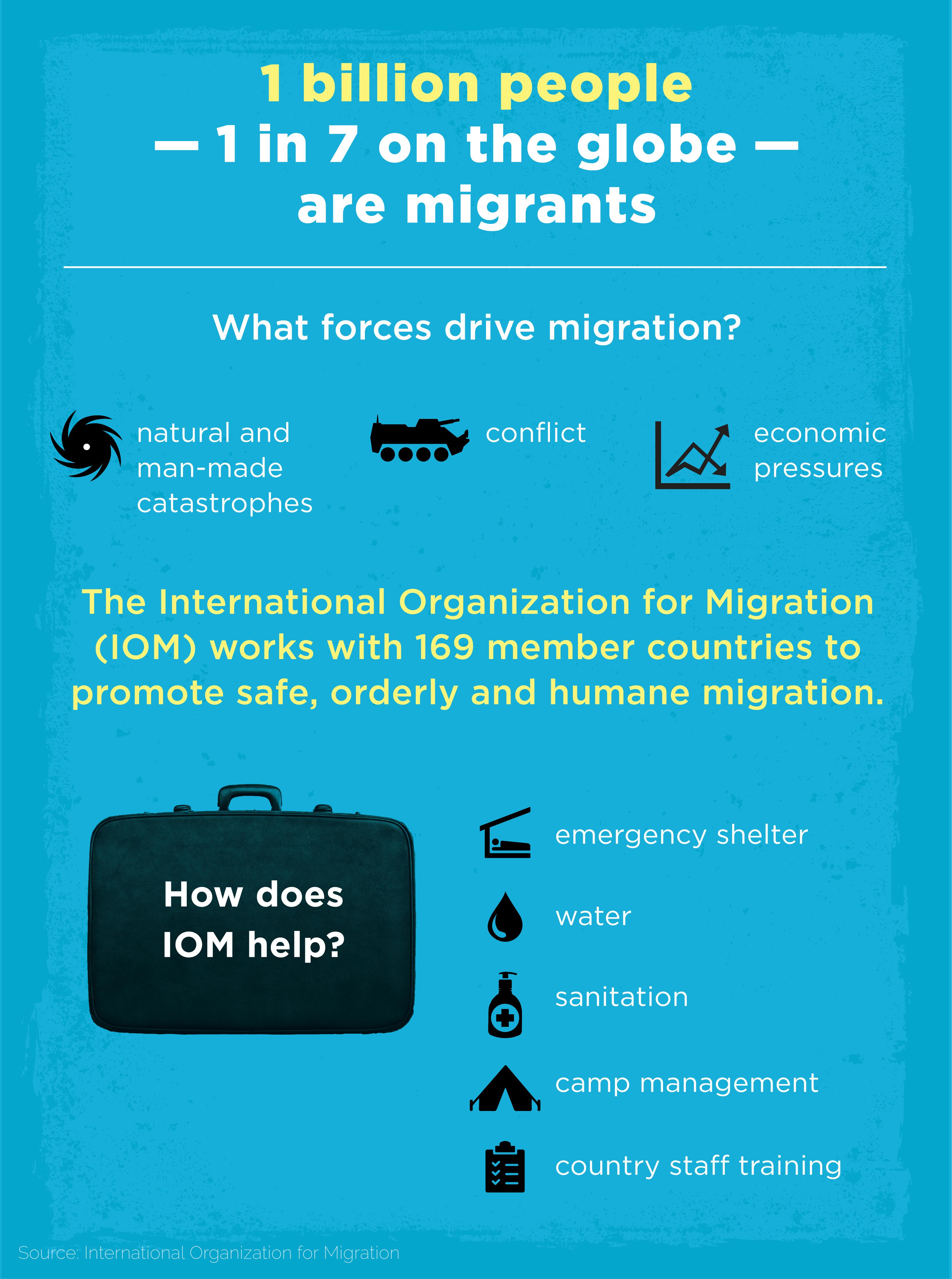 Chart describing how IOM promotes safe, orderly and humane migration (State Dept./J. Maruszewski)