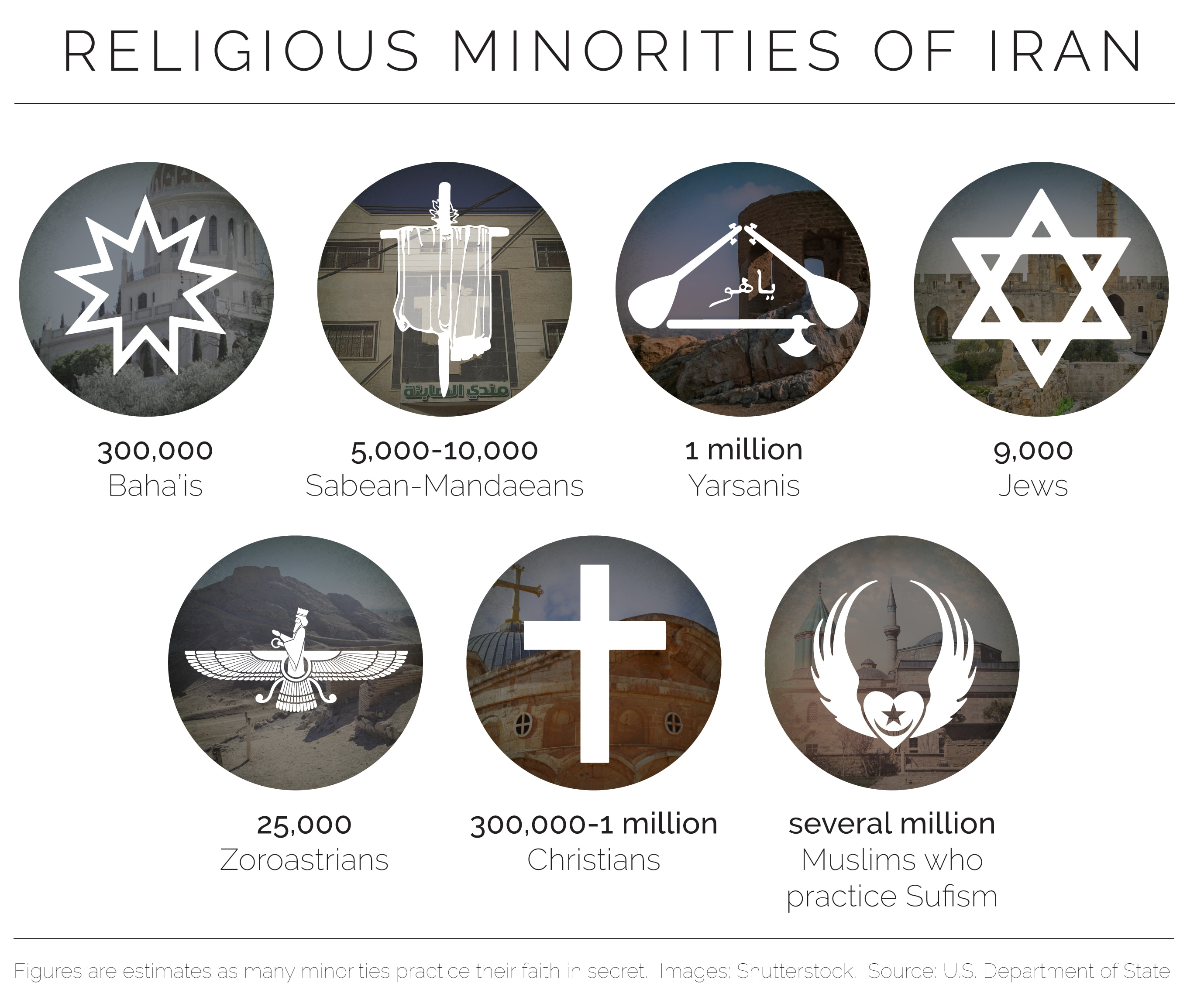 Graphic showing symbols of minority religions and estimated numbers of members in Iran (Shutterstock / State Dept.)