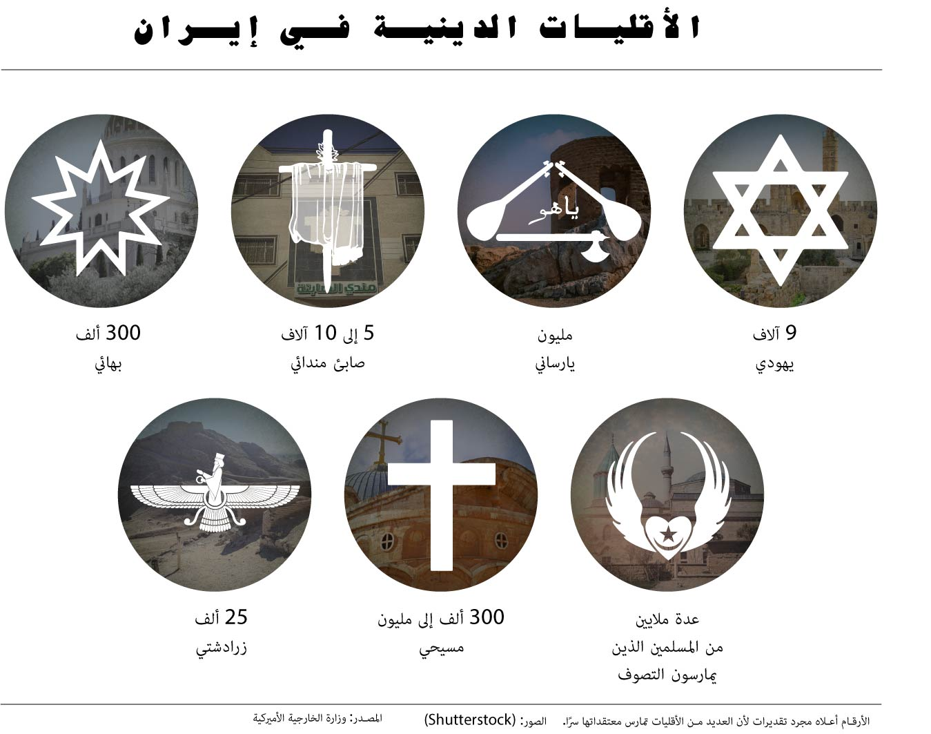Graphic showing symbols of minority religions and estimated numbers of members in Iran (© Shutterstock/State Dept.)