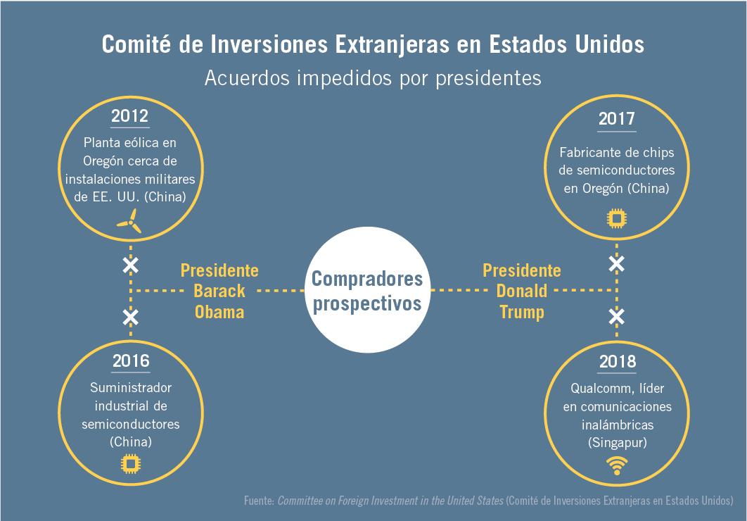 Gráfico que muestra los acuerdos que el presidente Obama impidió en 2012 y 2016 y el presidente Trump en 2017 y 2018