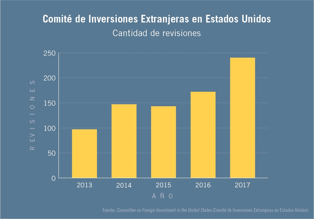 Gráfico de barras que muestra el número de revisiones de CFIUS de 2013 a 2017 (Departamento de Estado)