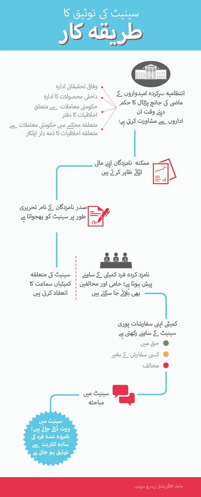 Confirmation_Urdu