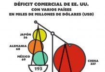 Balanza que muestra las cifras del déficit comercial de Japón, Alemania y México en un lado y de China en otro (Depto. de Estado/S. Gemeny Wilkinson)