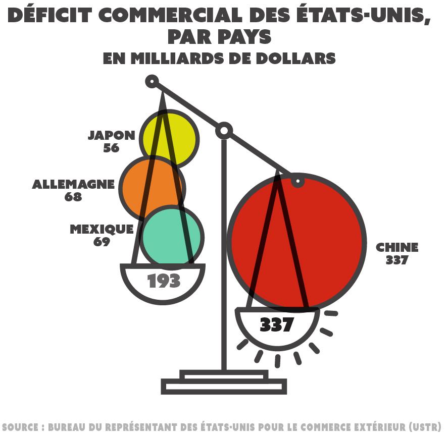 Dessin d'une balance avec, d'un côté, les chiffres du déficit commercial des États-Unis avec le Japon, l'Allemagne et le Mexique et, de l'autre, ceux des États-Unis avec la Chine (Département d'État/S. Gemeny Wilkinson)