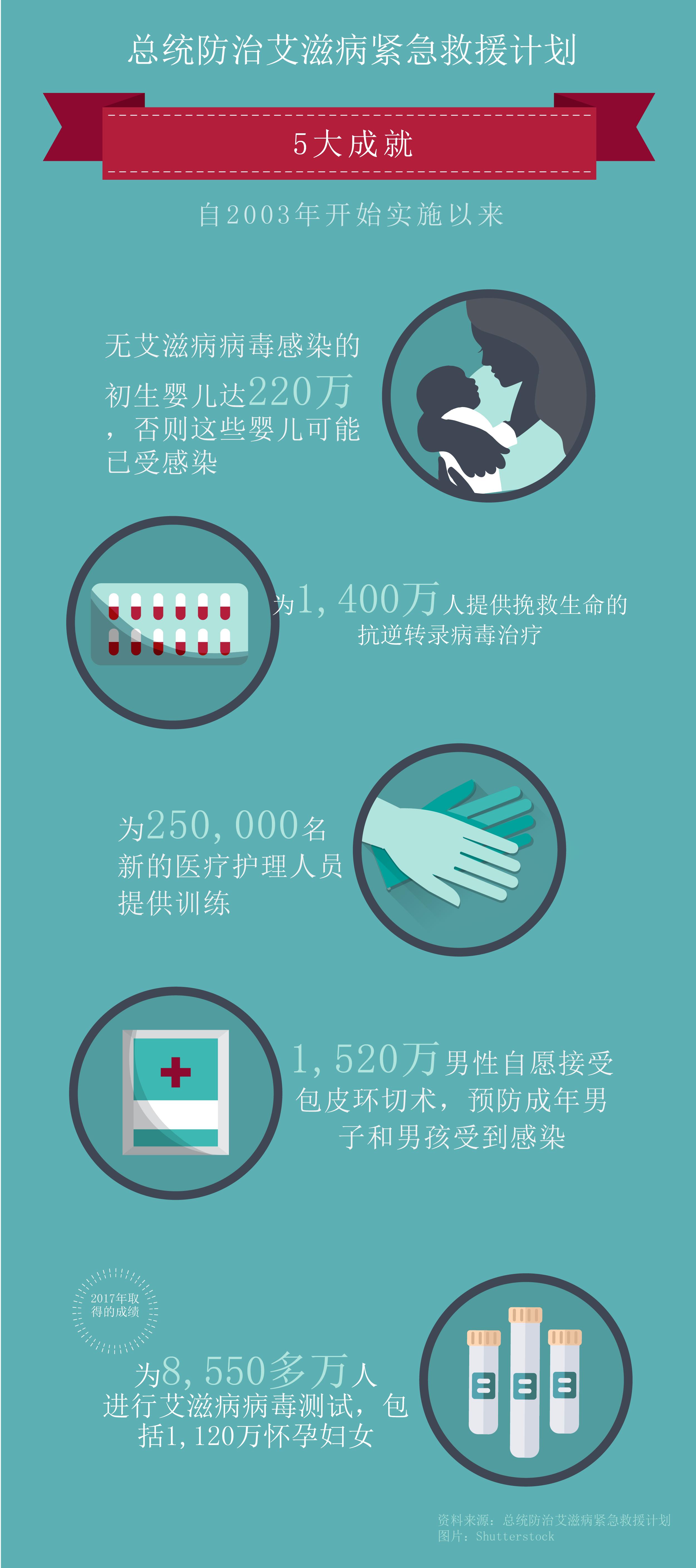 Chart listing PEPFAR's top five successes, with illustrations (State Dept./J. Maruszewski)