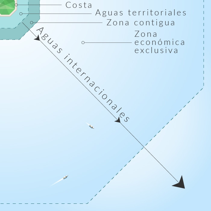 Gráfico que muestra las definiciones de distancias a partir de una playa (Depto. de Estado /S. Gemeny Wilkinson)