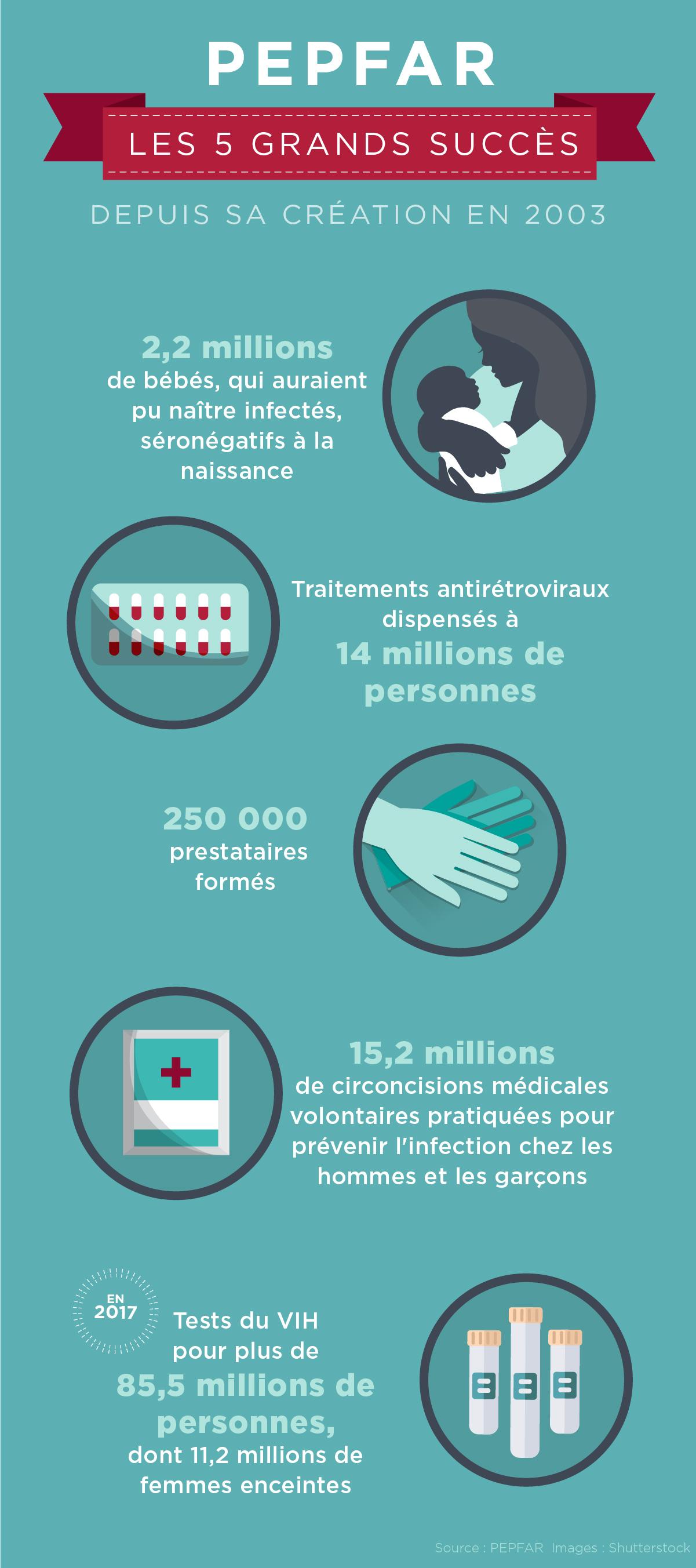 Infographie illustrant les cinq grands succès de PEPFAR (Département d'État/J. Maruszewski)