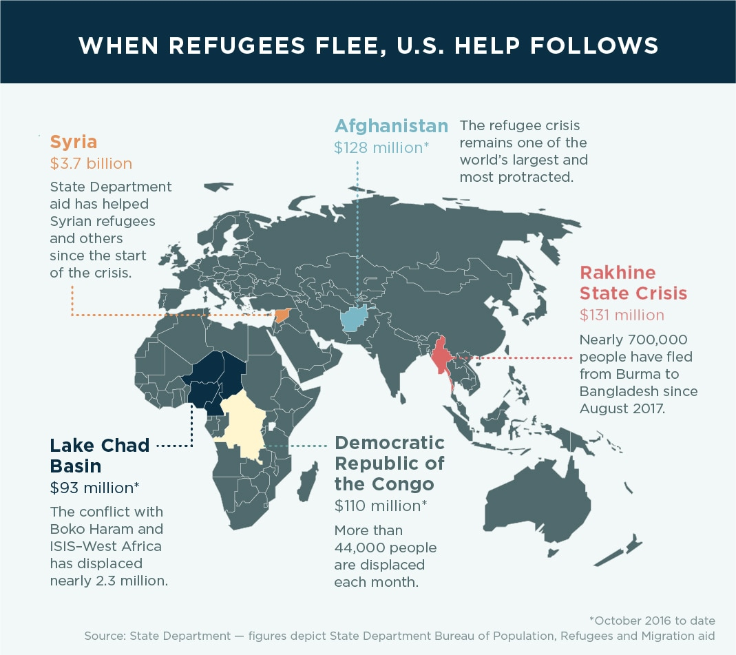 Infographic with map showing areas where U.S. aid is helping refugees (State Dept./J. Maruszewski)
