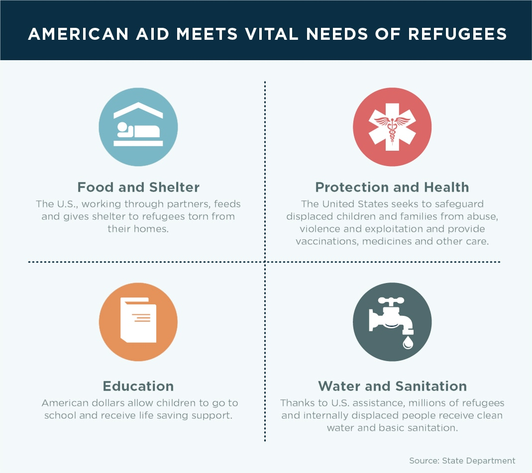 Infographic showing types of U.S. aid to refugees (State Dept./J. Maruszewski)