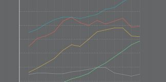 Line graph of science indicators