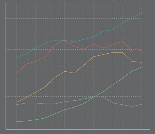 Gráfico lineal de indicadores de ciencia
