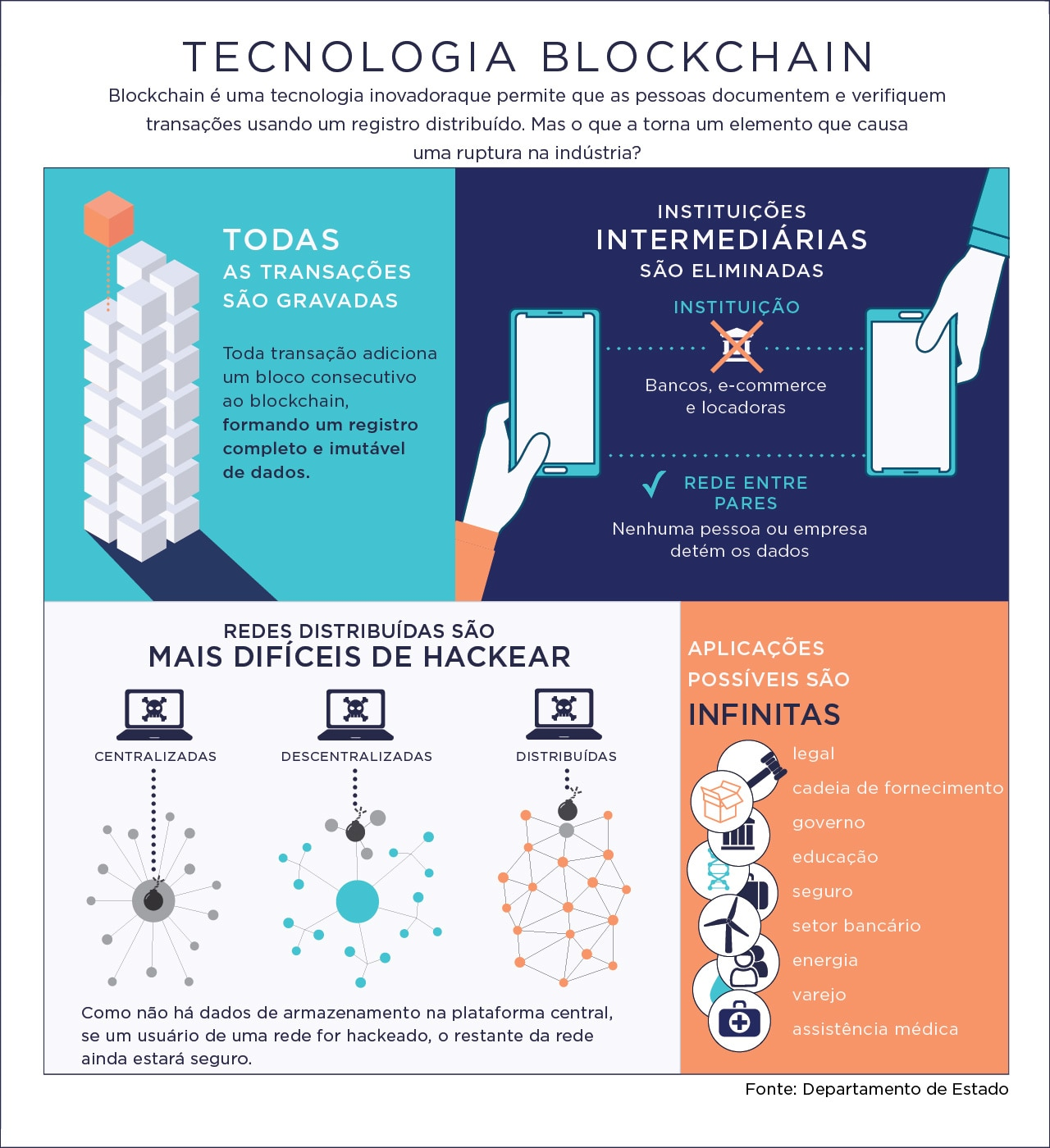 Infográfico explica a tecnologia blockchain (Depto. de Estado)