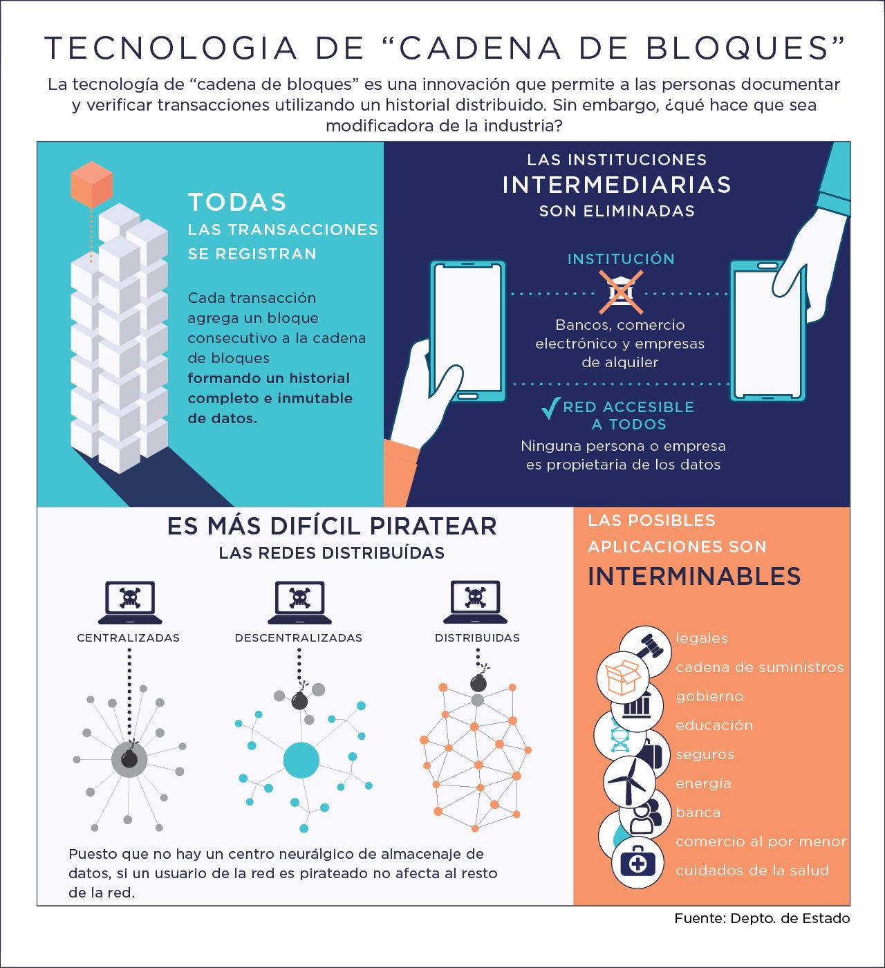 Gráfica informativa explica la tecnología de cadena de bloques (Depto. de Estado)