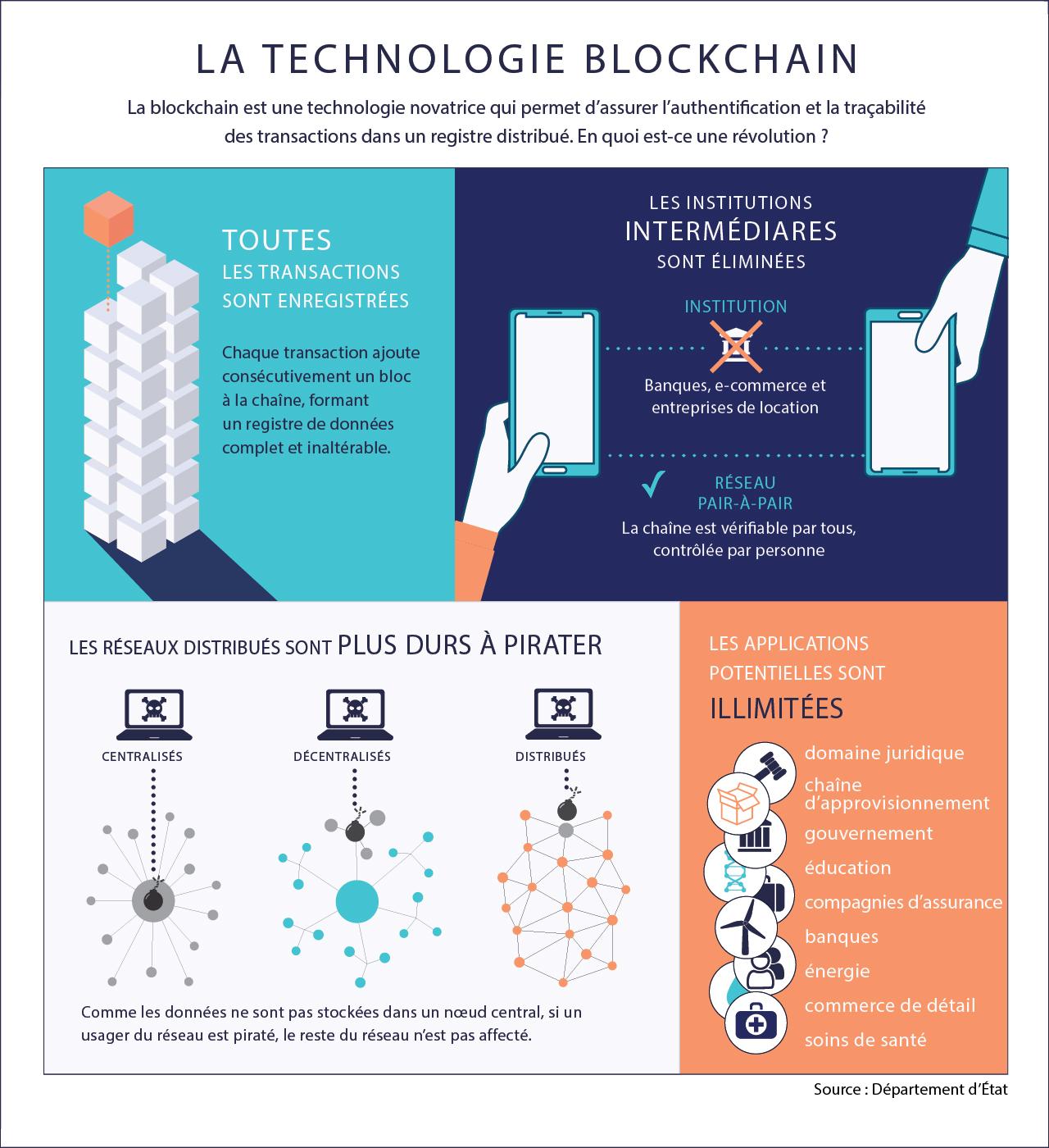 Infographie expliquant la technologie de la chaîne de blocs (Département d'État)