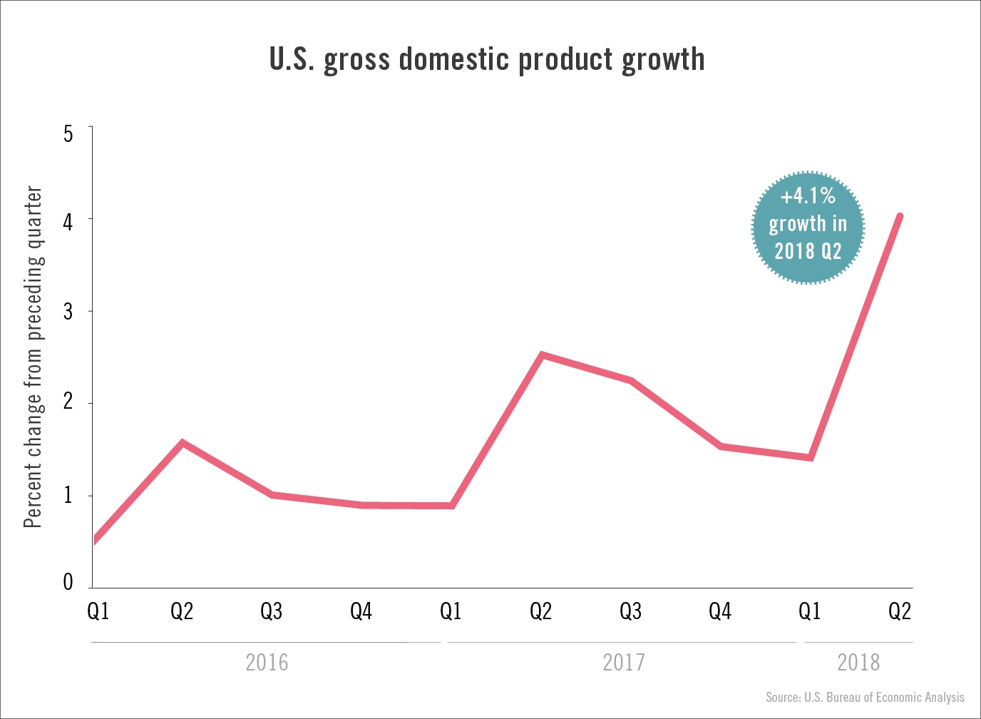 Chart showing U.S. gross domestic product growth 2016-2018 (State Dept./J. Maruszewski)