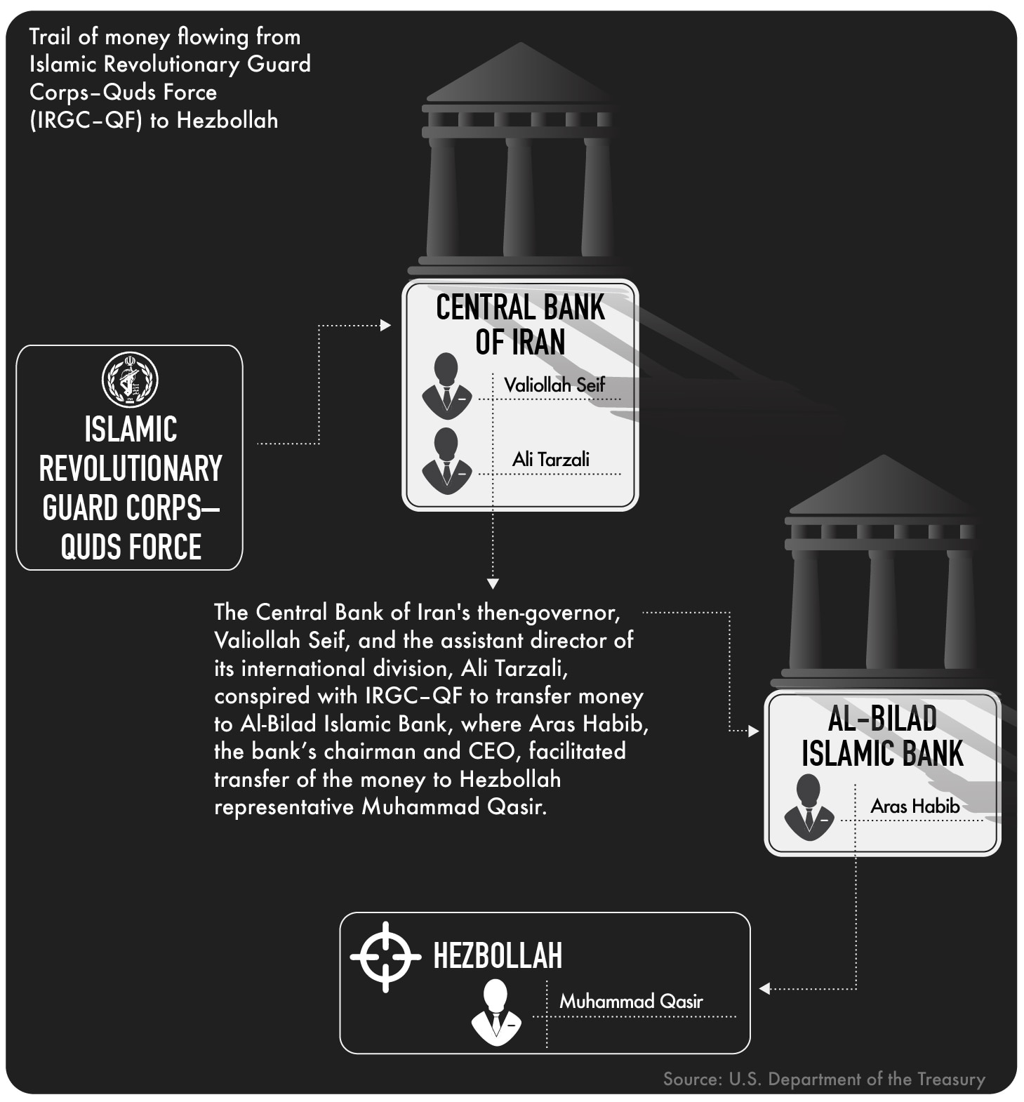 Graphic showing transfer of money from Iran to Hezbollah (State Dept.)