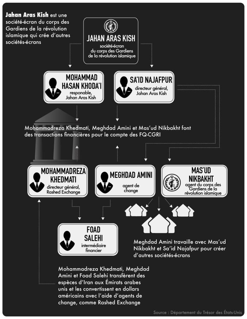 Infographie illustrant le flux des fonds qui entraient en Iran et en ressortaient (Département d'État)
