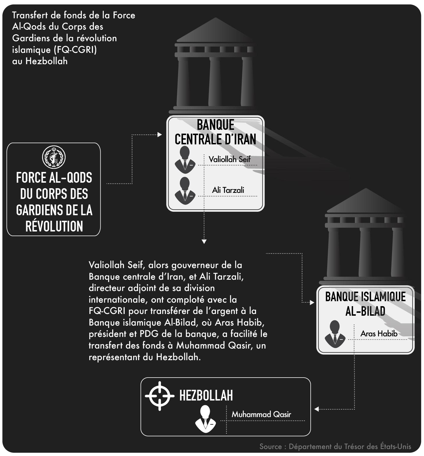 Graphique expliquant le transfert de fonds de la Banque centrale d'Iran au Hezbollah (Département d'État)