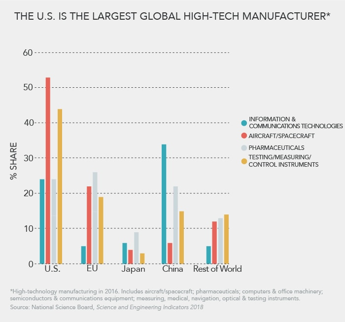 Bar graph showing percentage share in areas of high-tech manufacturing (State Dept./S. Gemeny Wilkinson)