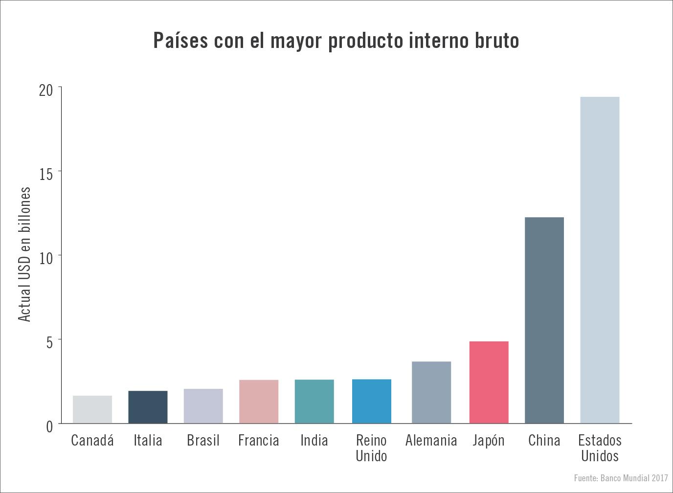 Panel muestra a los 10 países con el producto interno bruto más alto en 2017 (Depto. de Estado/J. Maruszewski)