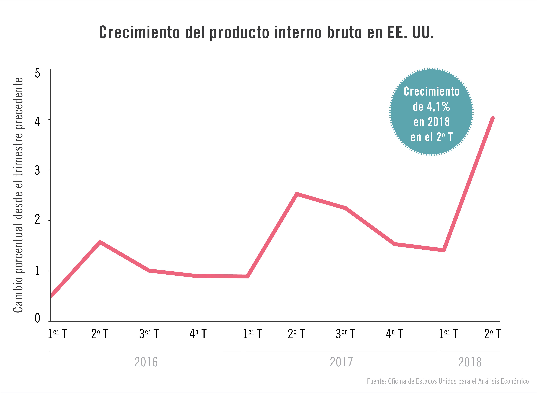 Panel muestra el crecimiento del producto interno bruto de Estados Unidos de 2016 a 2018 (Depto. de Estado/J. Maruszewski)