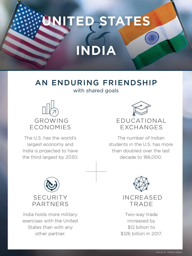 Graphic with data on U.S.-India relationship (State Dept./D. Thompson)