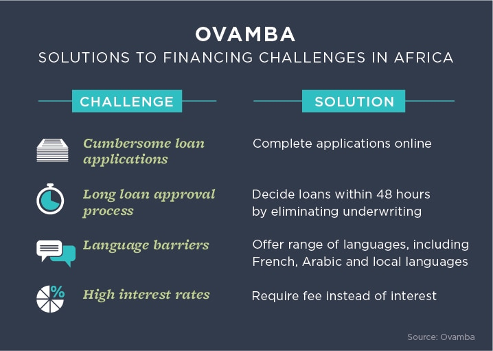 Chart showing loan challenges and solutions in Africa (State Dept./J. Maruszewski)