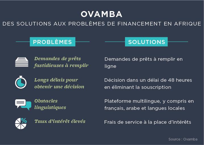 Graphique montrant des solutions aux problèmes de financement en Afrique (Département d'État/J. Maruszewski)