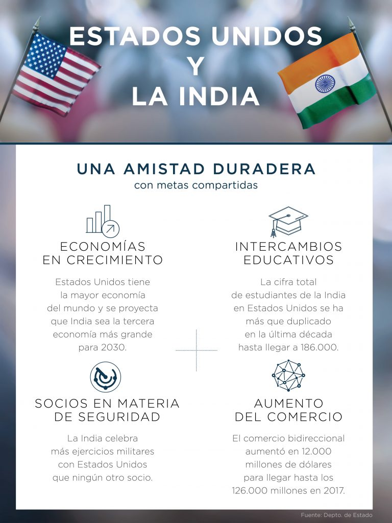 Gráfico con datos sobre la relación entre Estados Unidos y la India (Depto. de Estado/D. Thompson)
