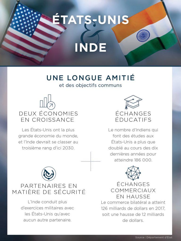 Infographie avec des données sur les relations entre les États-Unis et l'Inde (Département d'État/D. Thompson)