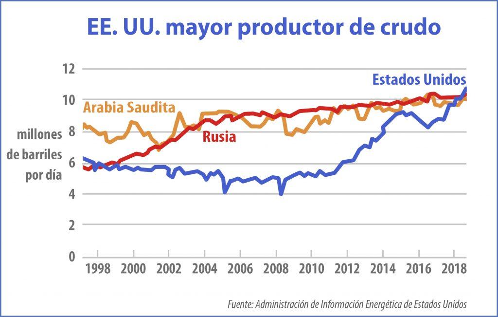 Gráfico que muestra la producción de petróleo en tres países en un período de 20 años (Depto. de Estado/D. Thompson)