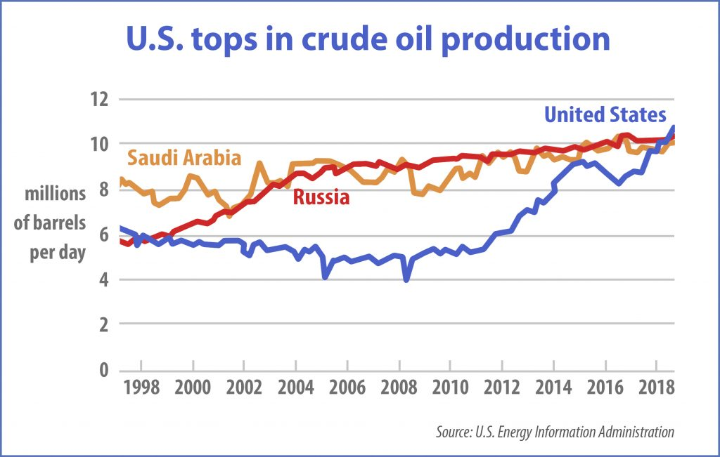 Chart showing oil production by three countries over 20 years (State Dept./D. Thompson)