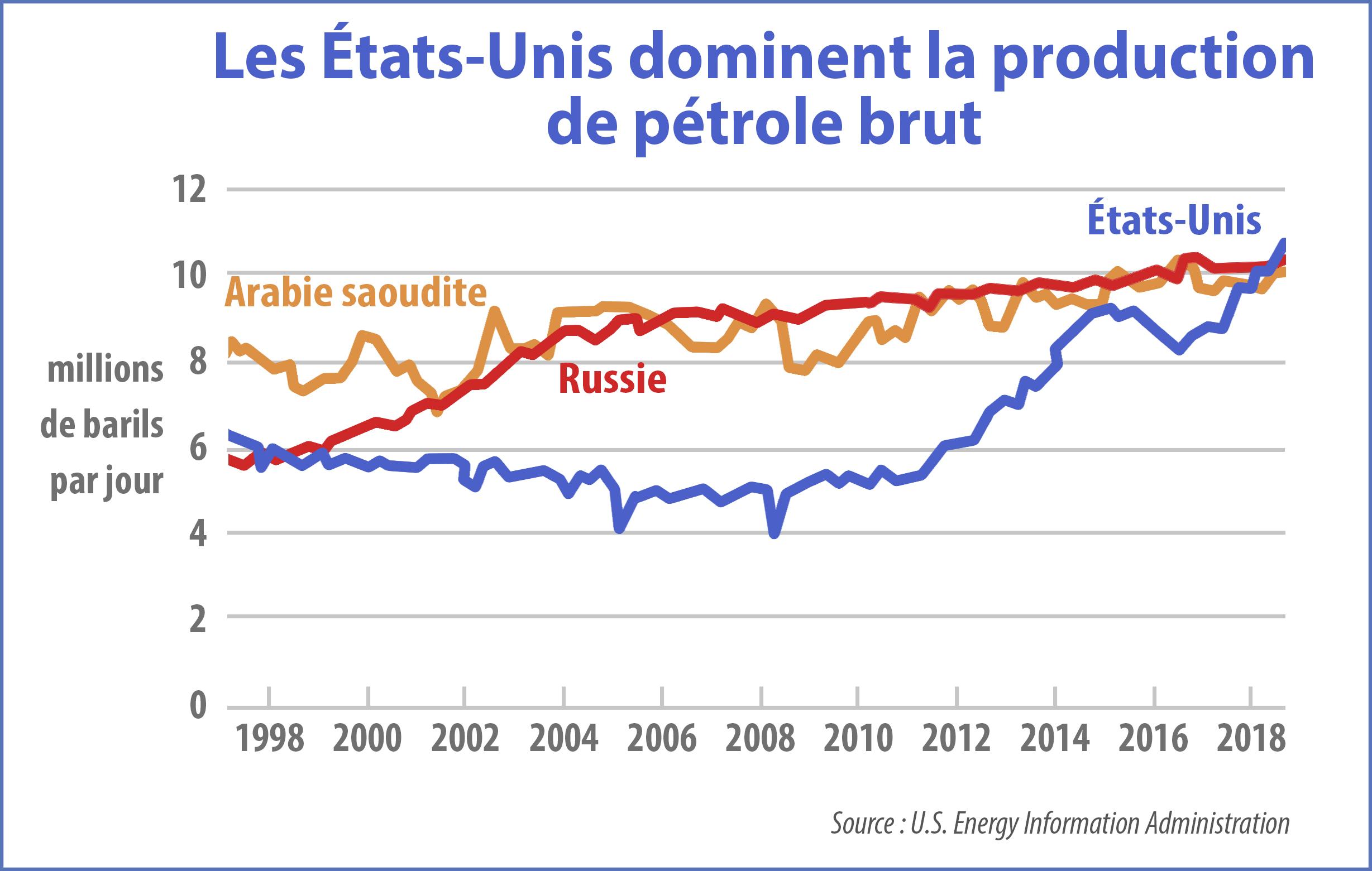 Infographie indiquant la production pétrolière de trois pays au cours des 20 dernières années (Département d'État/D. Thompson)