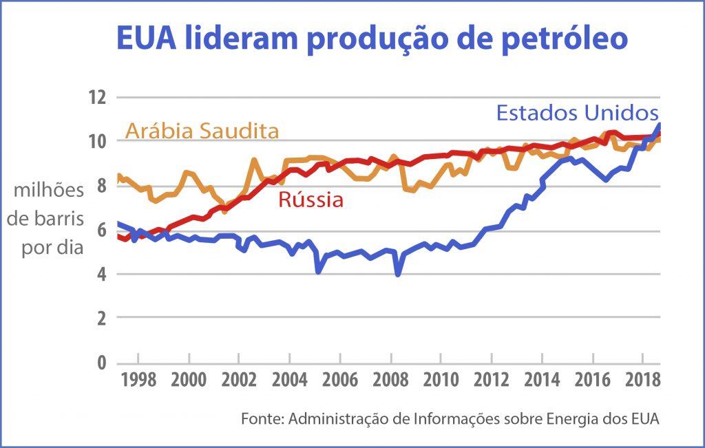Gráfico mostra a produção de petróleo por três países ao longo de 20 anos (Depto. de Estado/D. Thompson)