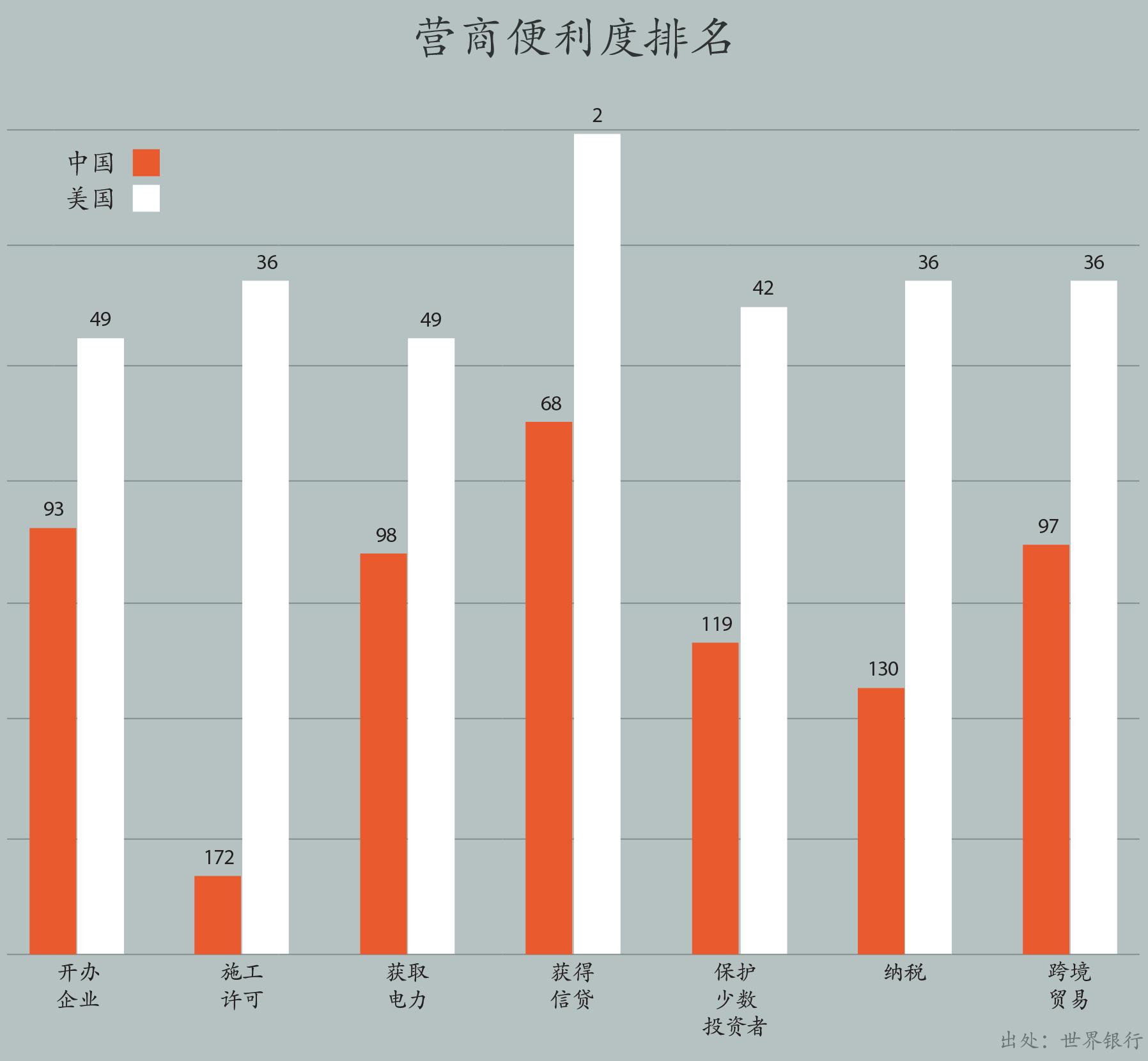 美国与中国的营商便利度各项指标排名对比图示(美国国务院)