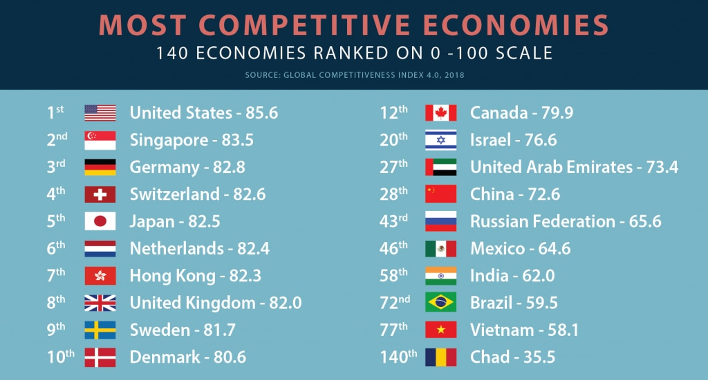 Chart listing the most competitive economies and showing their flags (State Dept./L. Rawls)