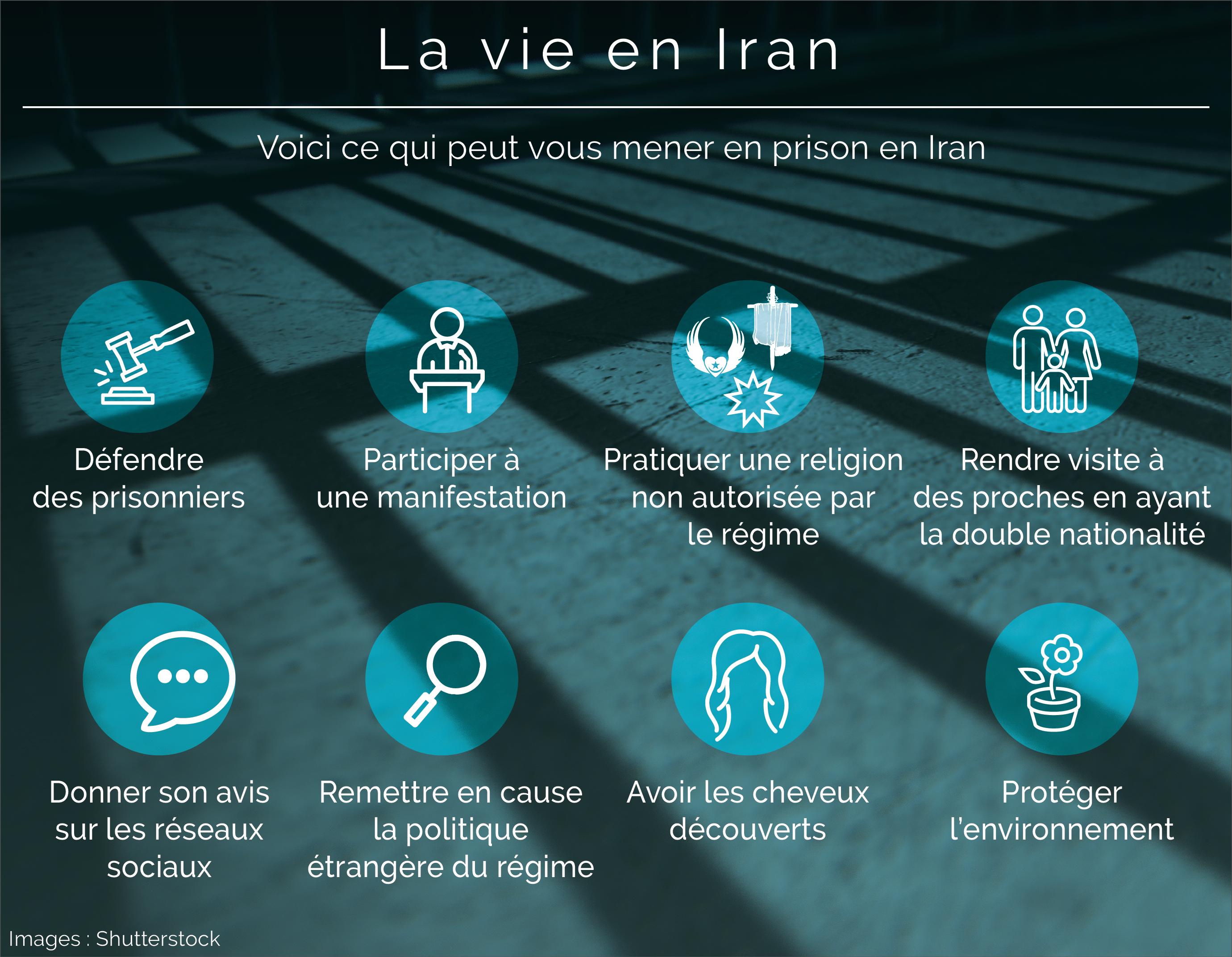 Illustration indiquant les activités qui peuvent vous mener en prison en Iran (Département d'Etat/Images © Shutterstock)