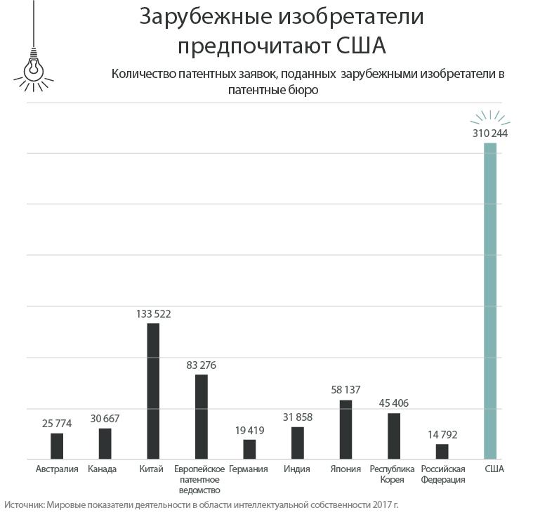 Столбчатая диаграмма, на которой изображено количество патентных заявок, поданных зарубежными изобретателями в патентные бюро разных стран (Источник: Мировые показатели деятельности в области интеллектуальной собственности 2017 г.)